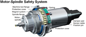 Motor Spindle Safety System | Protect Machine Spindles